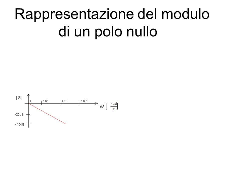Rappresentazione del modulo di un polo nullo -20dB |G| W [ ] 1 10 1 10 2 10 3 - 40dB