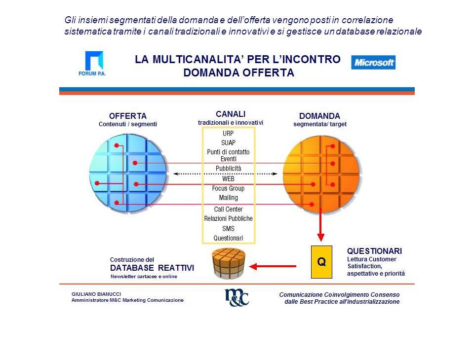 Gli insiemi segmentati della domanda e dell'offerta vengono posti in correlazione sistematica tramite i canali tradizionali e innovativi e si gestisce