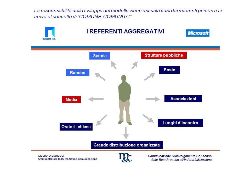 """La responsabilità dello sviluppo del modello viene assunta così dai referenti primari e si arriva al concetto di """"COMUNE-COMUNITA'"""""""