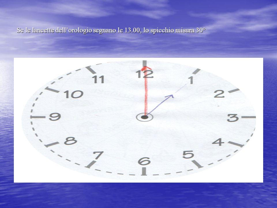 Se le lancette segnano le 14.00, lo spicchio misurerà 60°, il doppio dello spicchio precedente, E COSI' VIA…..