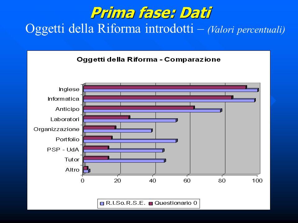 Prima fase: Dati Oggetti della Riforma introdotti – (Valori percentuali)