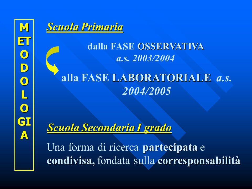 Scuola Primaria Scuola Secondaria I grado M ET O D O L O GI A OSSERVATIVA dalla FASE OSSERVATIVA a.s.