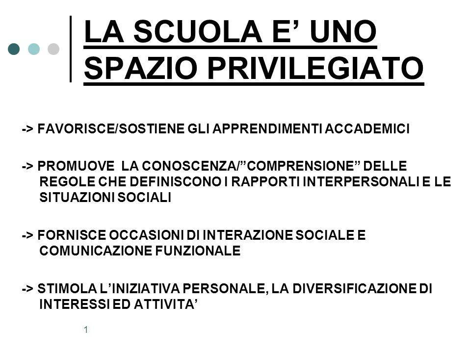 1 LA SCUOLA E' UNO SPAZIO PRIVILEGIATO -> FAVORISCE/SOSTIENE GLI APPRENDIMENTI ACCADEMICI -> PROMUOVE LA CONOSCENZA/ COMPRENSIONE DELLE REGOLE CHE DEFINISCONO I RAPPORTI INTERPERSONALI E LE SITUAZIONI SOCIALI -> FORNISCE OCCASIONI DI INTERAZIONE SOCIALE E COMUNICAZIONE FUNZIONALE -> STIMOLA L'INIZIATIVA PERSONALE, LA DIVERSIFICAZIONE DI INTERESSI ED ATTIVITA'