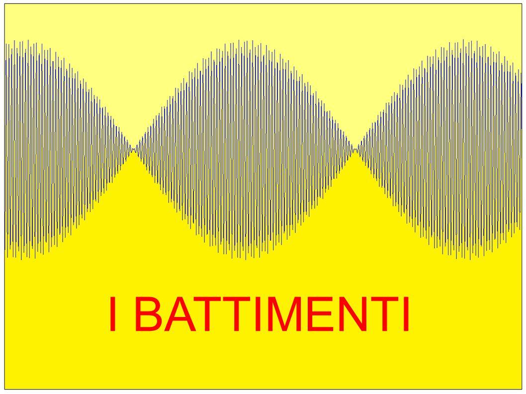 I battimenti sono la variazione di intensità sonora che si percepisce quando due suoni di frequenza poco diversa e stessa ampiezza interferiscono.