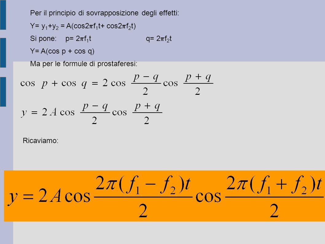 Per il principio di sovrapposizione degli effetti: Y= y 1 +y 2 = A(cos2  f 1 t+ cos2  f 2 t) Si pone: p= 2  f 1 t q= 2  f 2 t Y= A(cos p + cos q) Ma per le formule di prostaferesi: Ricaviamo: