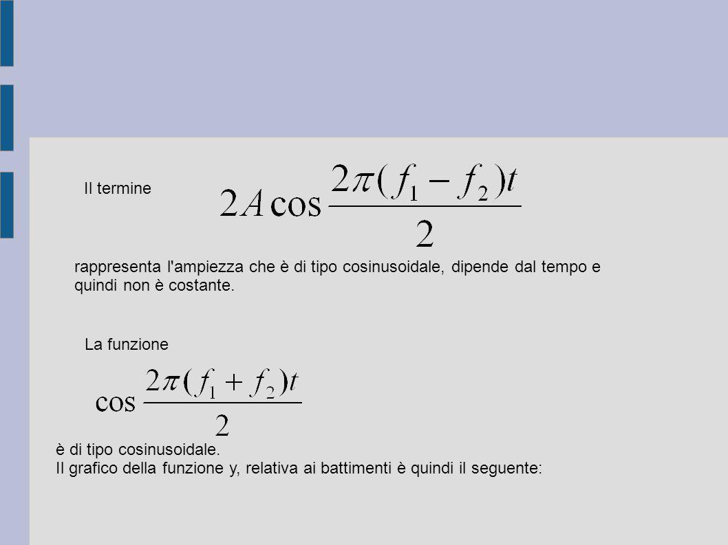 rappresenta l ampiezza che è di tipo cosinusoidale, dipende dal tempo e quindi non è costante.