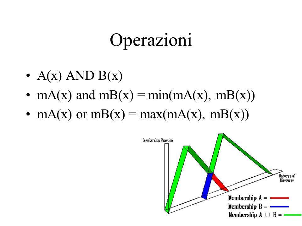 Operazioni A(x) AND B(x) mA(x) and mB(x) = min(mA(x), mB(x)) mA(x) or mB(x) = max(mA(x), mB(x))