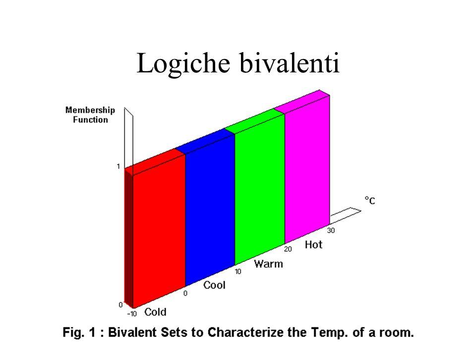 Logiche bivalenti