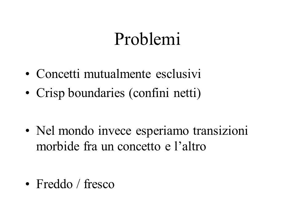 Problemi Concetti mutualmente esclusivi Crisp boundaries (confini netti) Nel mondo invece esperiamo transizioni morbide fra un concetto e l'altro Freddo / fresco