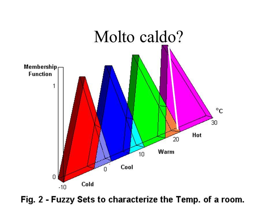 Terminologia Insieme X di valori: universo di discorso A(x) è vera o falsa mA(X) in [0 1]: funzione di appartenenza Y incluso in X e y in Y e mA(y)>0 : support set Funzione di appartenenza induce un fuzzy set