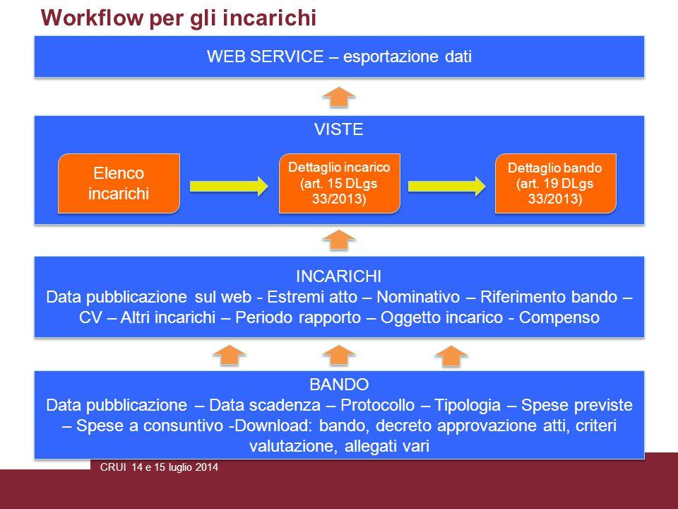 CRUI 14 e 15 luglio 2014Pagina 4 Workflow per gli incarichi BANDO Data pubblicazione – Data scadenza – Protocollo – Tipologia – Spese previste – Spese