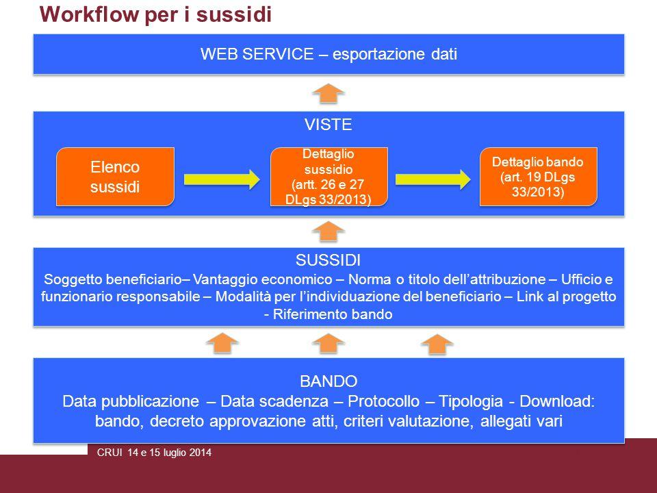 CRUI 14 e 15 luglio 2014Pagina 5 Workflow per i sussidi BANDO Data pubblicazione – Data scadenza – Protocollo – Tipologia - Download: bando, decreto a