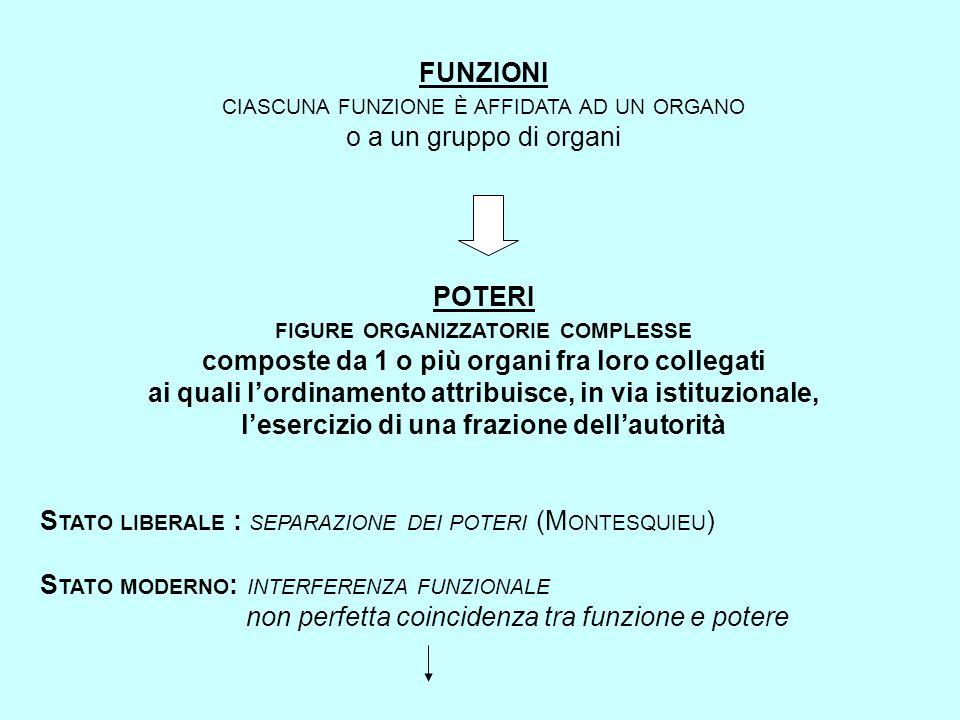 FUNZIONI CIASCUNA FUNZIONE È AFFIDATA AD UN ORGANO o a un gruppo di organi POTERI FIGURE ORGANIZZATORIE COMPLESSE composte da 1 o più organi fra loro collegati ai quali l'ordinamento attribuisce, in via istituzionale, l'esercizio di una frazione dell'autorità S TATO LIBERALE : SEPARAZIONE DEI POTERI (M ONTESQUIEU ) S TATO MODERNO : INTERFERENZA FUNZIONALE non perfetta coincidenza tra funzione e potere