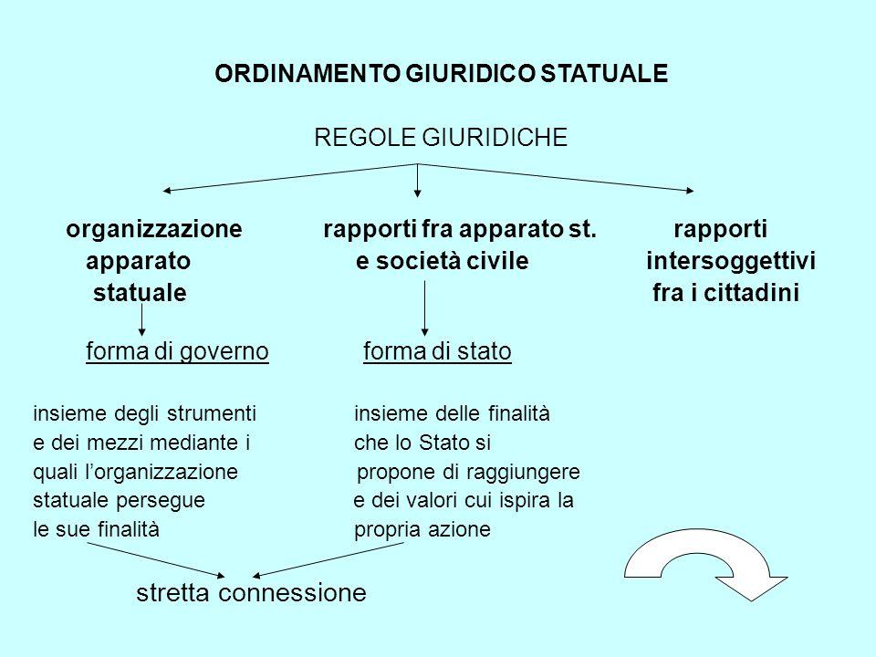 ORDINAMENTO GIURIDICO STATUALE REGOLE GIURIDICHE organizzazione rapporti fra apparato st.