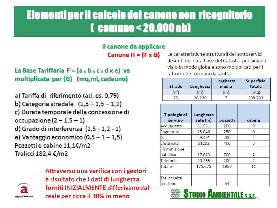 StradeLunghezza Larghezza media Superficie Totale (n°)(m) (mq) 7526.2307208.783 Tipologia di servizio Lunghezza rete (m)pozzetticabine Acquedotto31.55