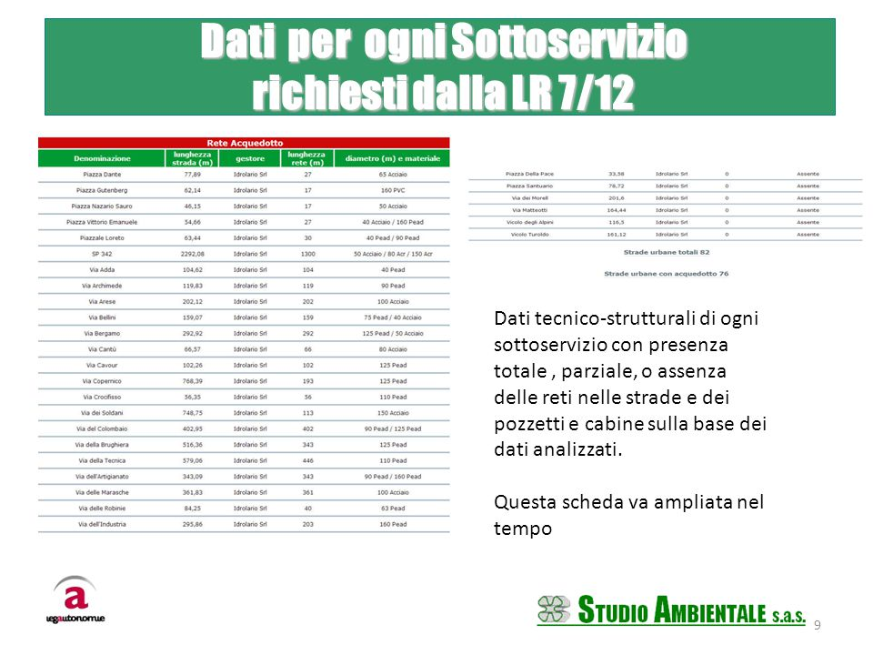 Dati per ogni Sottoservizio Dati per ogni Sottoservizio richiesti dalla LR 7/12 richiesti dalla LR 7/12 Dati tecnico-strutturali di ogni sottoservizio con presenza totale, parziale, o assenza delle reti nelle strade e dei pozzetti e cabine sulla base dei dati analizzati.