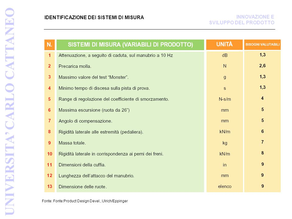 IDENTIFICAZIONE DEI SISTEMI DI MISURA Fonte: Fonte:Product Design Devel., Ulrich/Eppinger UNIVERSITA' CARLO CATTANEO INNOVAZIONE E SVILUPPO DEL PRODOTTO