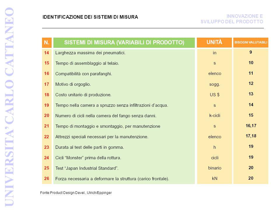 IDENTIFICAZIONE DEI SISTEMI DI MISURA Fonte:Product Design Devel., Ulrich/Eppinger UNIVERSITA' CARLO CATTANEO INNOVAZIONE E SVILUPPO DEL PRODOTTO
