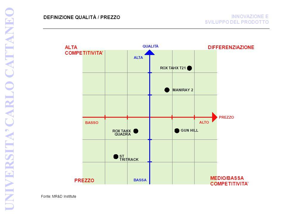 DEFINIZIONE QUALITÀ / PREZZO Fonte: MR&D Institute UNIVERSITA' CARLO CATTANEO INNOVAZIONE E SVILUPPO DEL PRODOTTO DIFFERENZIAZIONEALTA COMPETITIVITA' MEDIO/BASSA COMPETITIVITA' PREZZO