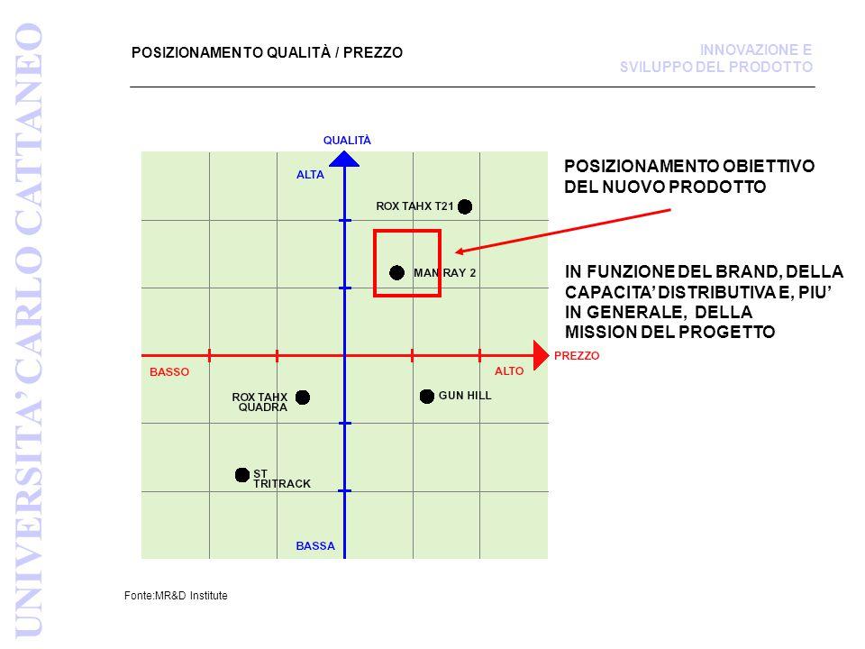 POSIZIONAMENTO QUALITÀ / PREZZO Fonte:MR&D Institute UNIVERSITA' CARLO CATTANEO INNOVAZIONE E SVILUPPO DEL PRODOTTO POSIZIONAMENTO OBIETTIVO DEL NUOVO PRODOTTO IN FUNZIONE DEL BRAND, DELLA CAPACITA' DISTRIBUTIVA E, PIU' IN GENERALE, DELLA MISSION DEL PROGETTO