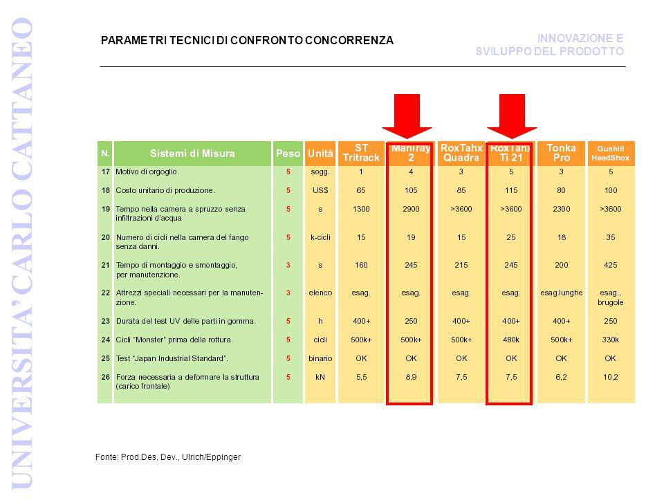 PARAMETRI TECNICI DI CONFRONTO CONCORRENZA Fonte: Prod.Des.