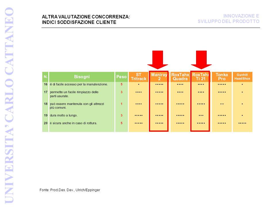 ALTRA VALUTAZIONE CONCORRENZA: INDICI SODDISFAZIONE CLIENTE Fonte: Prod.Des.