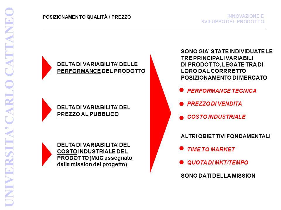 POSIZIONAMENTO QUALITÀ / PREZZO UNIVERSITA' CARLO CATTANEO INNOVAZIONE E SVILUPPO DEL PRODOTTO DELTA DI VARIABILITA' DELLE PERFORMANCE DEL PRODOTTO DELTA DI VARIABILITA' DEL PREZZO AL PUBBLICO DELTA DI VARIABILITA' DEL COSTO INDUSTRIALE DEL PRODOTTO (MdC assegnato dalla mission del progetto) SONO GIA' STATE INDIVIDUATE LE TRE PRINCIPALI VARIABILI DI PRODOTTO, LEGATE TRA DI LORO DAL CORRRETTO POSIZIONAMENTO DI MERCATO PERFORMANCE TECNICA PREZZO DI VENDITA COSTO INDUSTRIALE ALTRI OBIETTIVI FONDAMENTALI TIME TO MARKET QUOTA DI MKT/TEMPO SONO DATI DELLA MISSION
