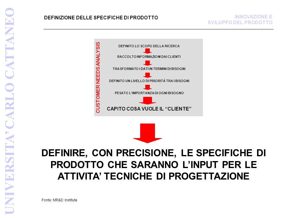 POSIZIONAMENTO QUALITÀ / PREZZO UNIVERSITA' CARLO CATTANEO INNOVAZIONE E SVILUPPO DEL PRODOTTO DELTA DI VARIABILITA' DELLE PERFORMANCE DEL PRODOTTO DELTA DI VARIABILITA' DEL PREZZO AL PUBBLICO DELTA DI VARIABILITA' DEL COSTO INDUSTRIALE DEL PRODOTTO (MdC assegnato dalla mission del progetto)