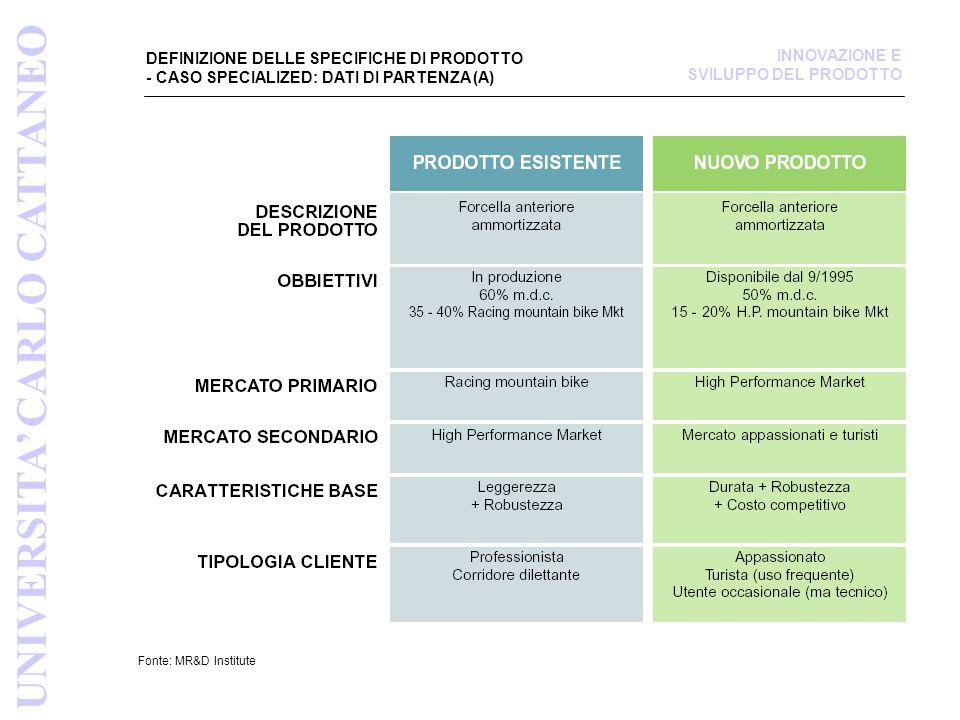 ASPETTATIVE (BISOGNI) DEL CLIENTE (B) Fonte: Product Design Devel., Ulrich/Eppinger UNIVERSITA' CARLO CATTANEO INNOVAZIONE E SVILUPPO DEL PRODOTTO