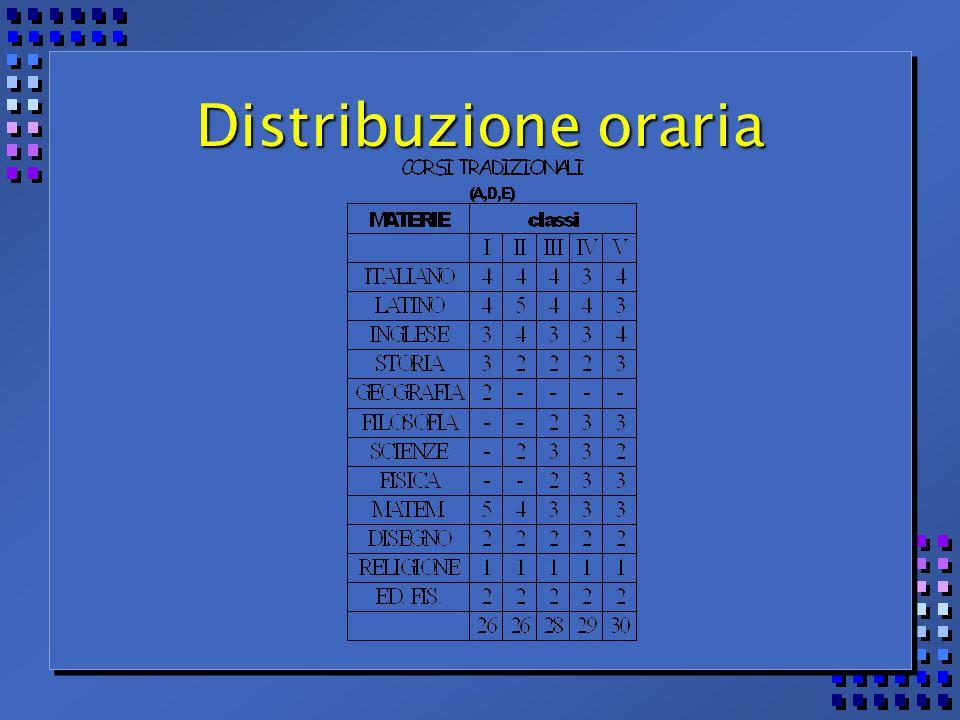 Distribuzione oraria