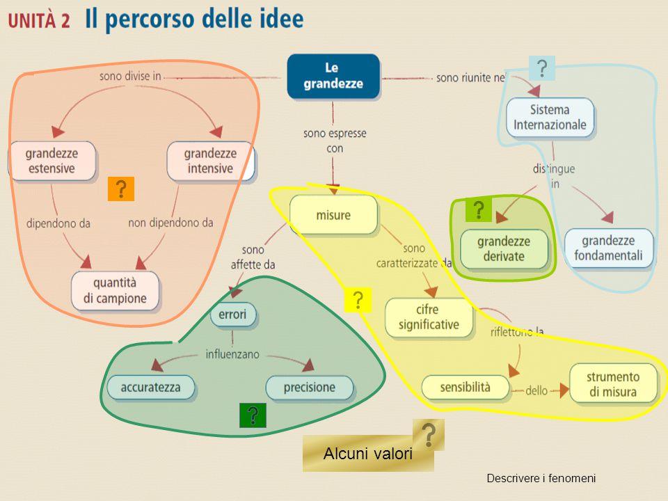 Unità 2 Il percorso delle idee Alcuni valori Descrivere i fenomeni
