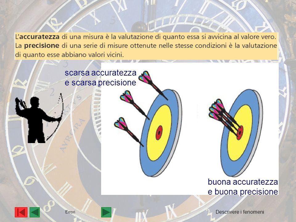 Errori scarsa accuratezza e scarsa precisione buona accuratezza e buona precisione Descrivere i fenomeni