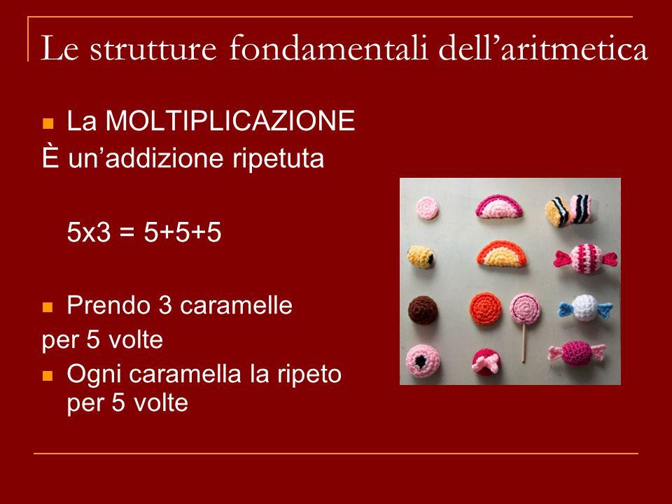 La MOLTIPLICAZIONE È un'addizione ripetuta 5x3 = 5+5+5 Prendo 3 caramelle per 5 volte Ogni caramella la ripeto per 5 volte Le strutture fondamentali dell'aritmetica