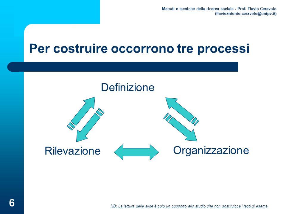 NB: La lettura delle slide è solo un supporto allo studio che non sostituisce i testi di esame Metodi e tecniche della ricerca sociale - Prof. Flavio