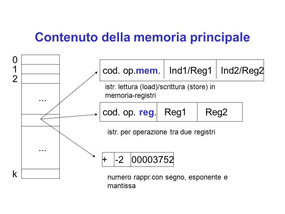 Contenuto della memoria principale 0 1 2 k... cod. op.mem. Ind1/Reg1 Ind2/Reg2 cod. op. reg. Reg1 Reg2 + -2 00003752 numero rappr.con segno, esponente
