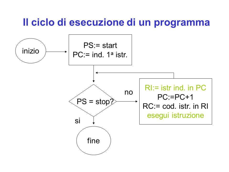 Il ciclo di esecuzione di un programma inizio PS:= start PC:= ind. 1 a istr. RI:= istr ind. in PC PC:=PC+1 RC:= cod. istr. in RI esegui istruzione fin