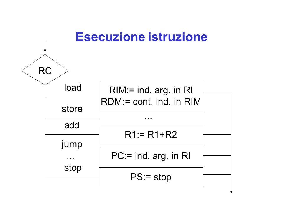 Esecuzione istruzione RC load store add jump stop... RIM:= ind. arg. in RI RDM:= cont. ind. in RIM... R1:= R1+R2 PC:= ind. arg. in RI PS:= stop
