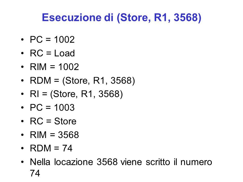 Esecuzione di (Store, R1, 3568) PC = 1002 RC = Load RIM = 1002 RDM = (Store, R1, 3568) RI = (Store, R1, 3568) PC = 1003 RC = Store RIM = 3568 RDM = 74