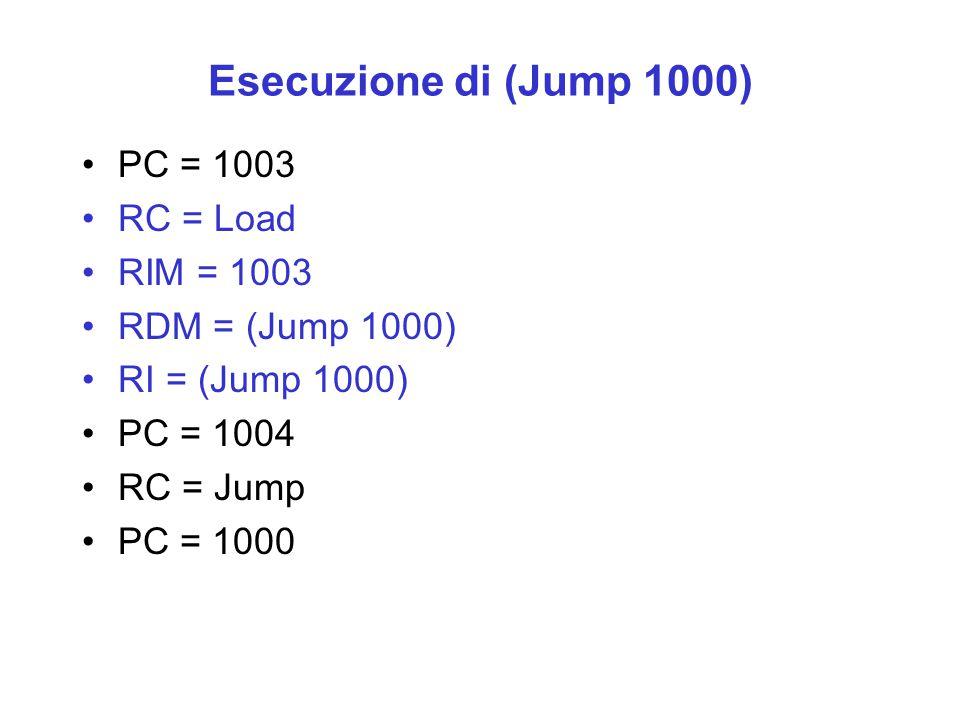 Esecuzione di (Jump 1000) PC = 1003 RC = Load RIM = 1003 RDM = (Jump 1000) RI = (Jump 1000) PC = 1004 RC = Jump PC = 1000