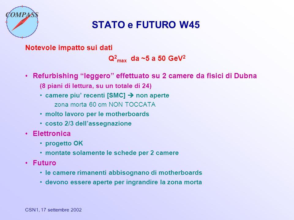 STATO e FUTURO W45 Notevole impatto sui dati Q 2 max da ~5 a 50 GeV 2 Refurbishing leggero effettuato su 2 camere da fisici di Dubna (8 piani di lettura, su un totale di 24) camere piu' recenti [SMC]  non aperte zona morta 60 cm NON TOCCATA molto lavoro per le motherboards costo 2/3 dell'assegnazione Elettronica progetto OK montate solamente le schede per 2 camere Futuro le camere rimanenti abbisognano di motherboards devono essere aperte per ingrandire la zona morta