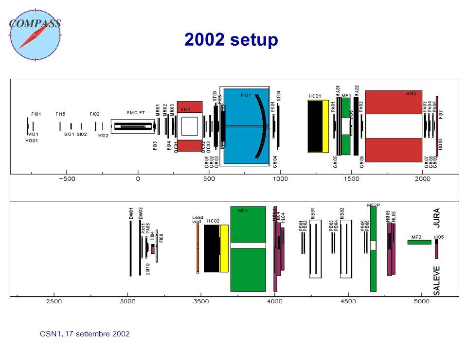 CSN1, 17 settembre 2002 2002 setup