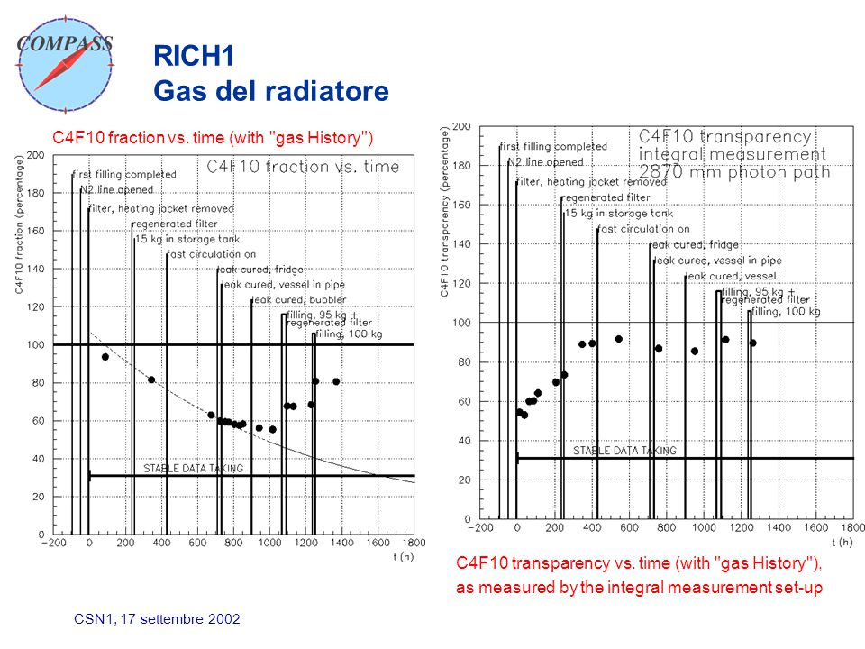 CSN1, 17 settembre 2002 RICH1 Gas del radiatore C4F10 fraction vs.
