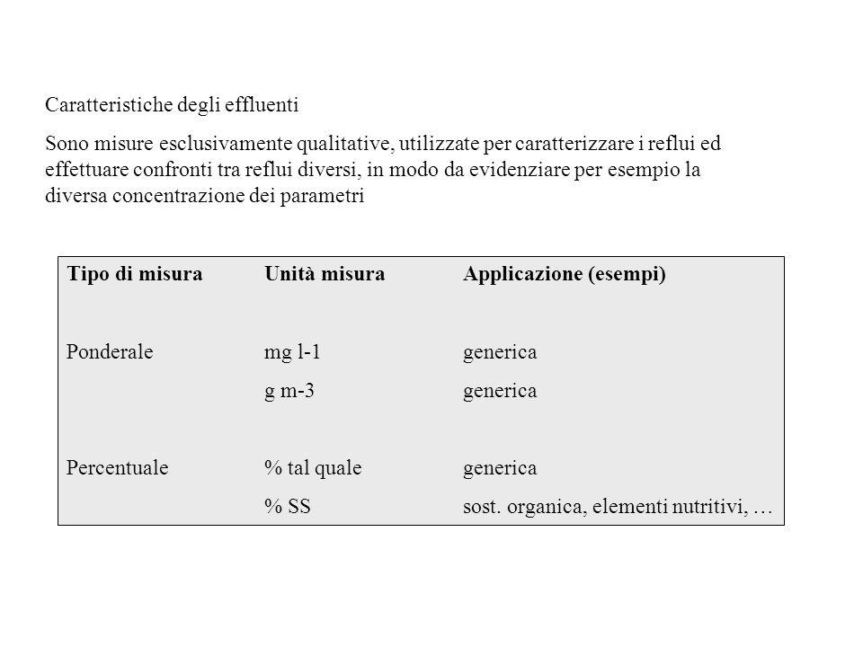Caratteristiche degli effluenti Sono misure esclusivamente qualitative, utilizzate per caratterizzare i reflui ed effettuare confronti tra reflui dive