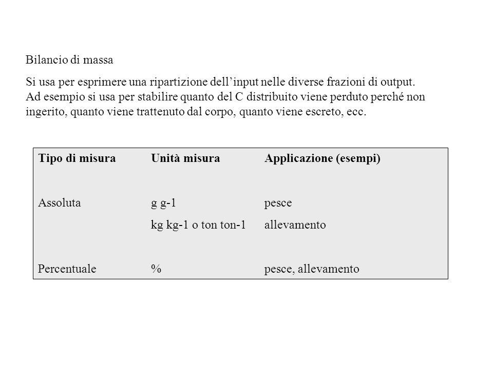 Bilancio di massa Si usa per esprimere una ripartizione dell'input nelle diverse frazioni di output. Ad esempio si usa per stabilire quanto del C dist