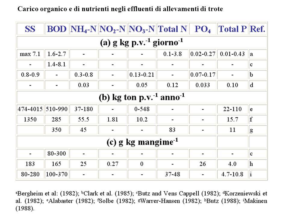 Carico organico e di nutrienti negli effluenti di allevamenti di trote