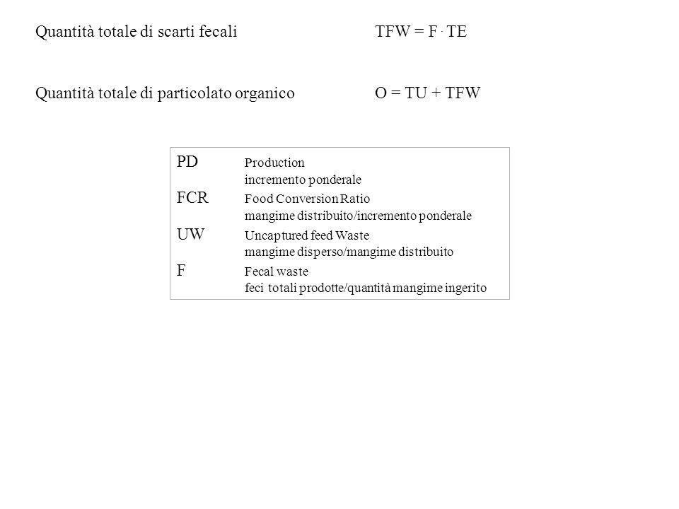 Quantità totale di scarti fecaliTFW = F. TE Quantità totale di particolato organicoO = TU + TFW PD Production incremento ponderale FCR Food Conversion