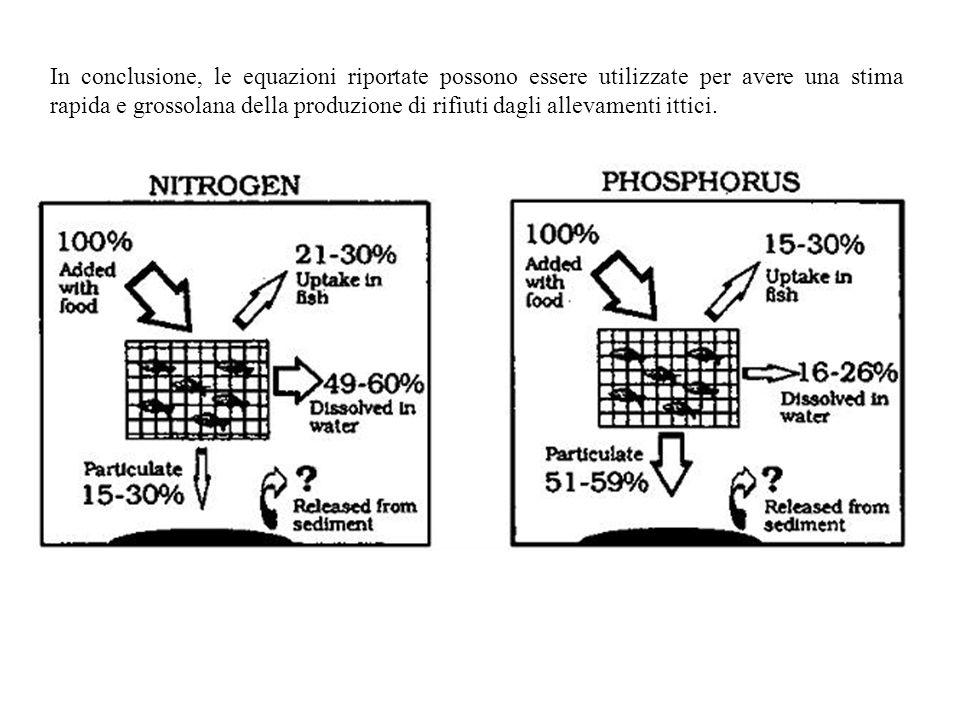 In conclusione, le equazioni riportate possono essere utilizzate per avere una stima rapida e grossolana della produzione di rifiuti dagli allevamenti