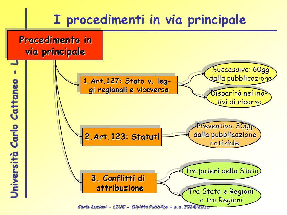 Carlo Lucioni – LIUC - Diritto Pubblico – a.a.2014/2015 Università Carlo Cattaneo - LIUC Procedimento in via principale Procedimento in via principale