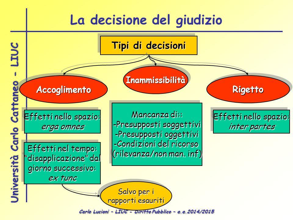 Carlo Lucioni – LIUC - Diritto Pubblico – a.a.2014/2015 Università Carlo Cattaneo - LIUC La decisione del giudizio Tipi di decisioni AccoglimentoAccog