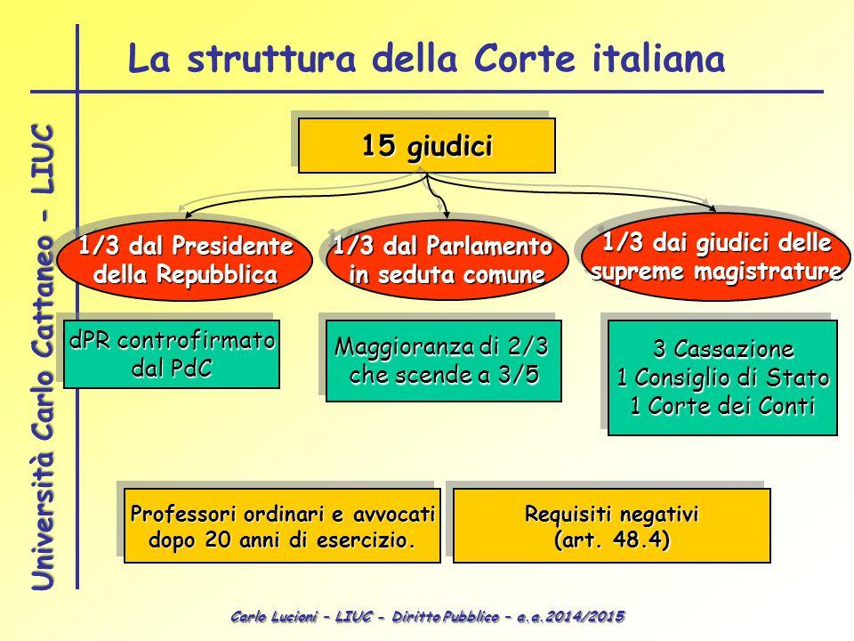 Carlo Lucioni – LIUC - Diritto Pubblico – a.a.2014/2015 Università Carlo Cattaneo - LIUC La struttura della Corte italiana 15 giudici 1/3 dal Presiden